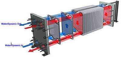 dynamic descaler to descale plate frame heat exchanger