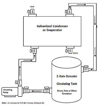 Z-Galf Descaler - the only descaler safe for galvanized metals